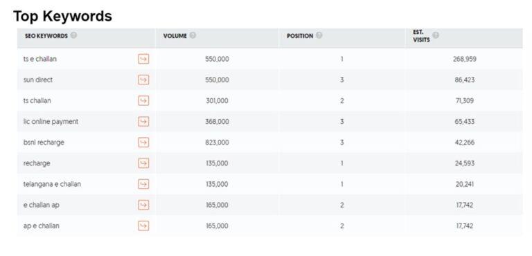 Digital marketing strategy of paytm - Top ranking keywords for paytm